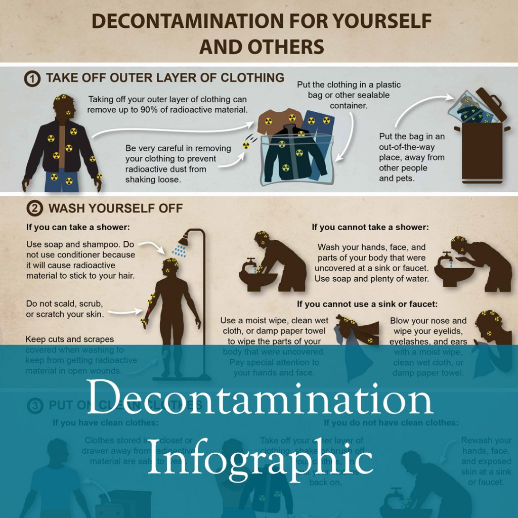 Decontamination for yourself & others
